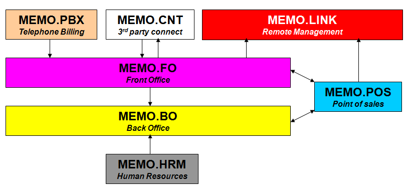 phần mềm quản lý tổng đài điện thoại